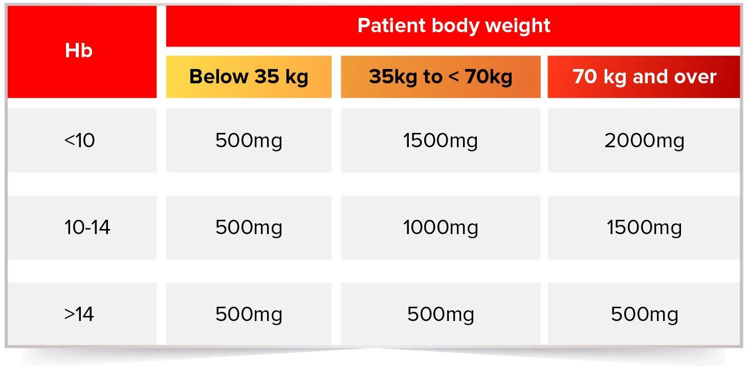 Calculation of cumulative dose